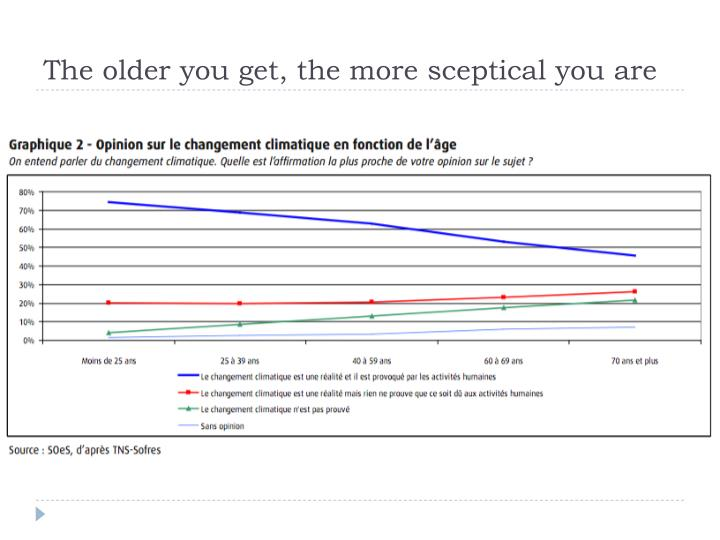 The older you get, the more sceptical you are