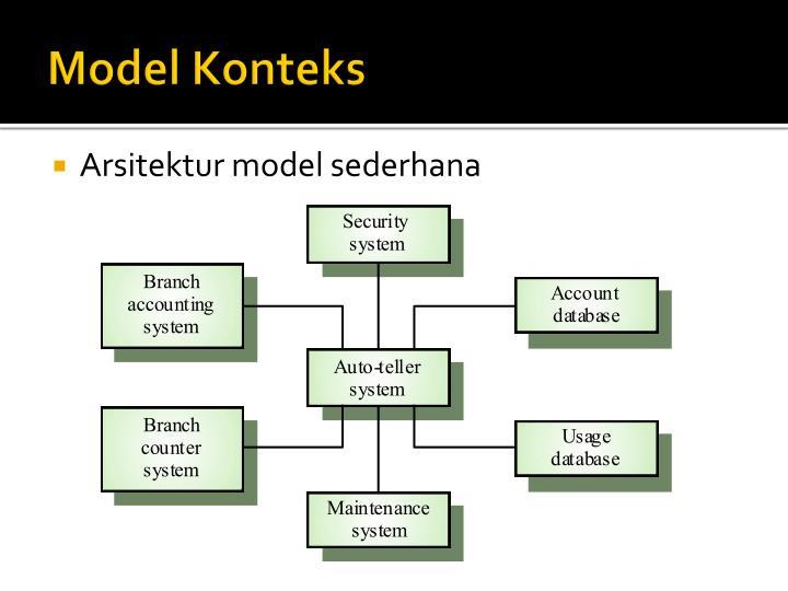 Model Konteks