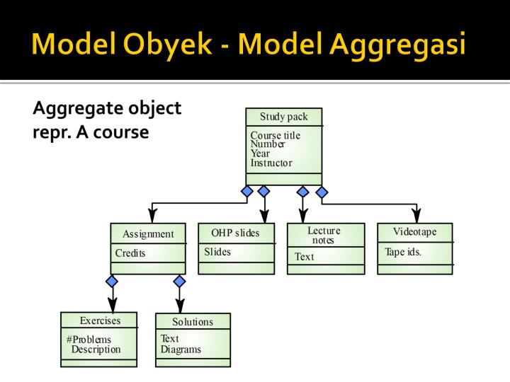 Model Obyek - Model Aggregasi