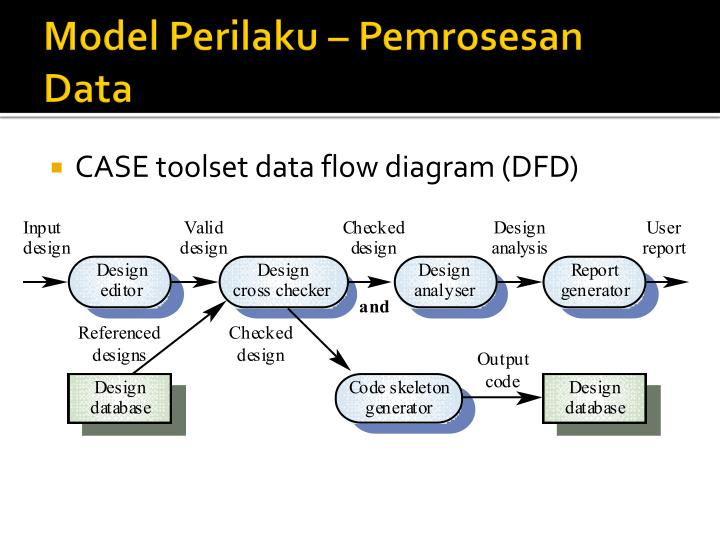 Model Perilaku – Pemrosesan Data