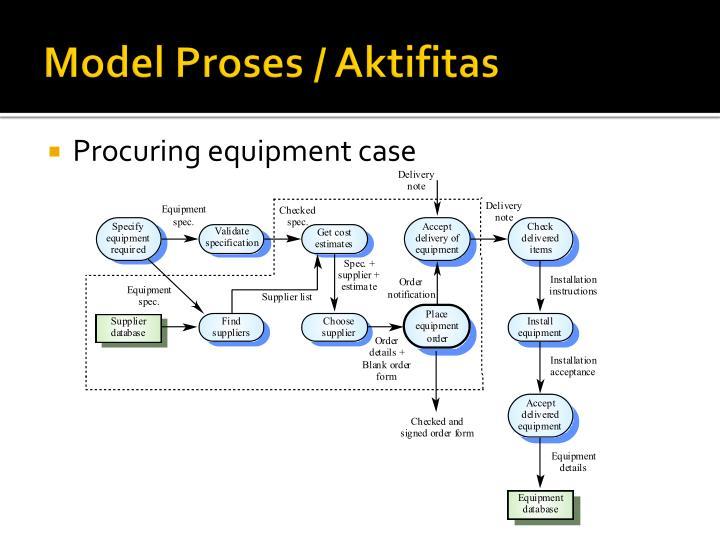 Model Proses / Aktifitas