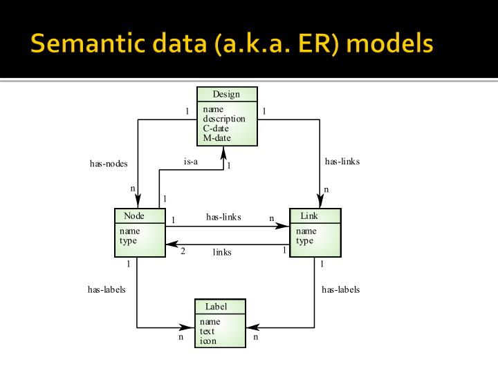 Semantic data (a.k.a. ER) models