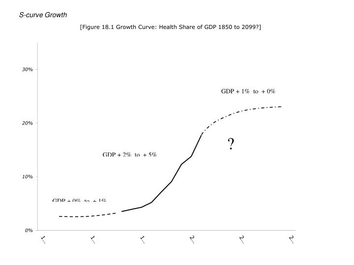S-curve Growth