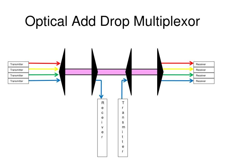 Optical Add Drop Multiplexor