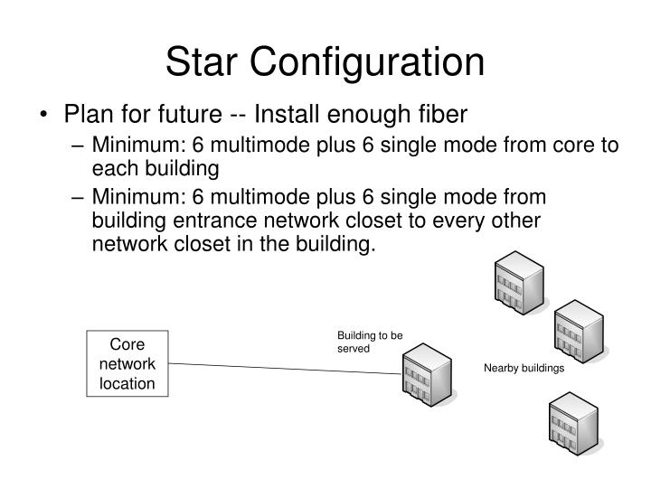 Star Configuration