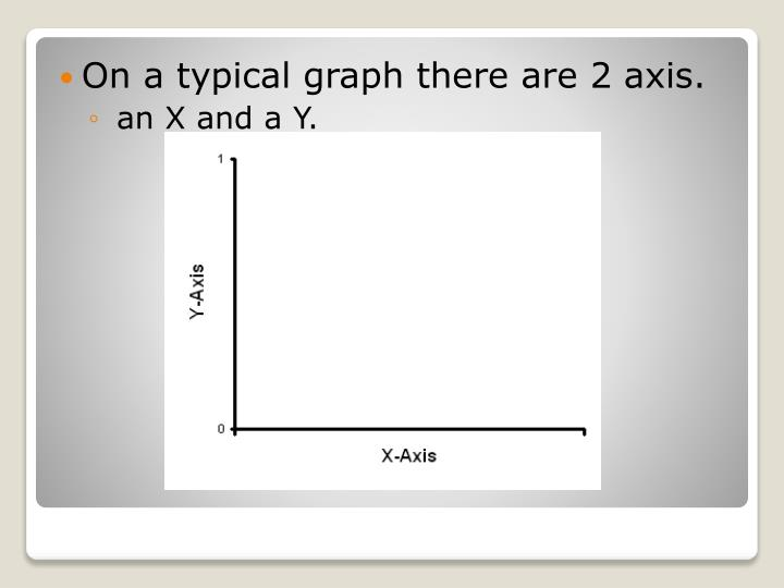 On a typical graph there are 2