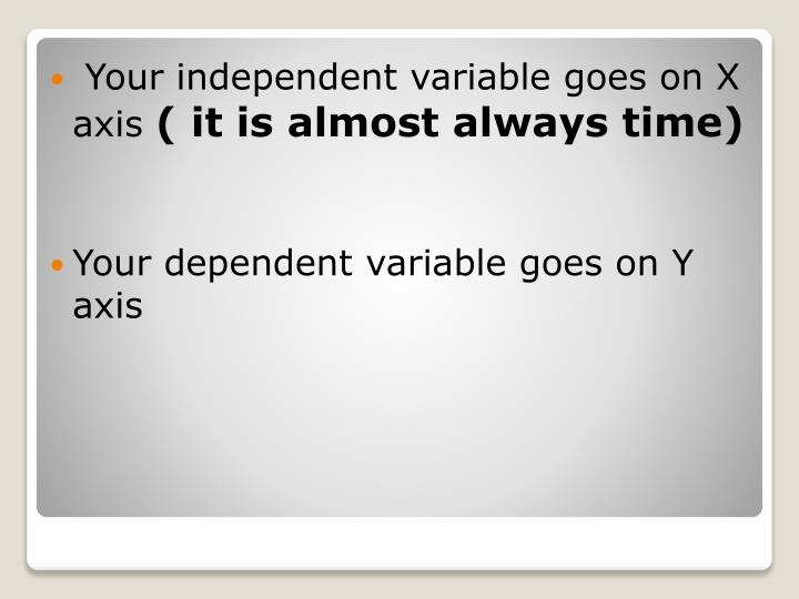 Your independent variable goes on X axis