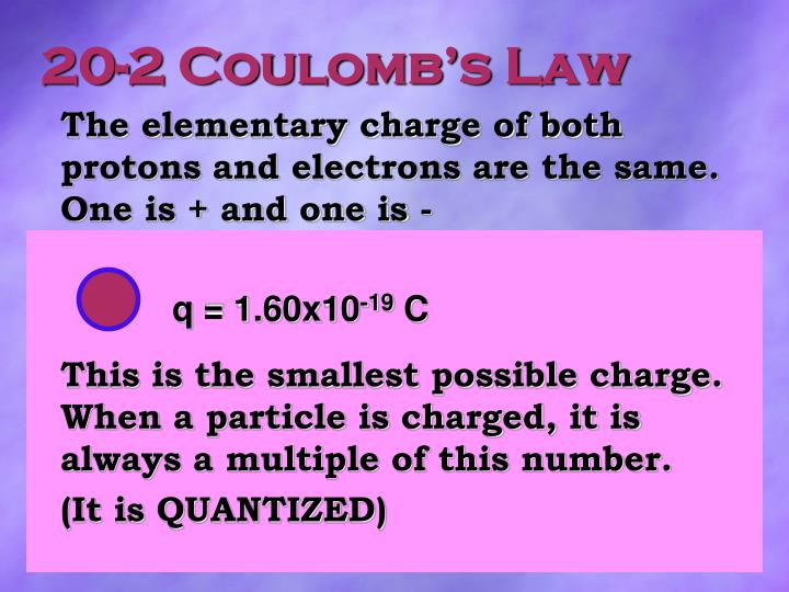 20-2 Coulomb's Law