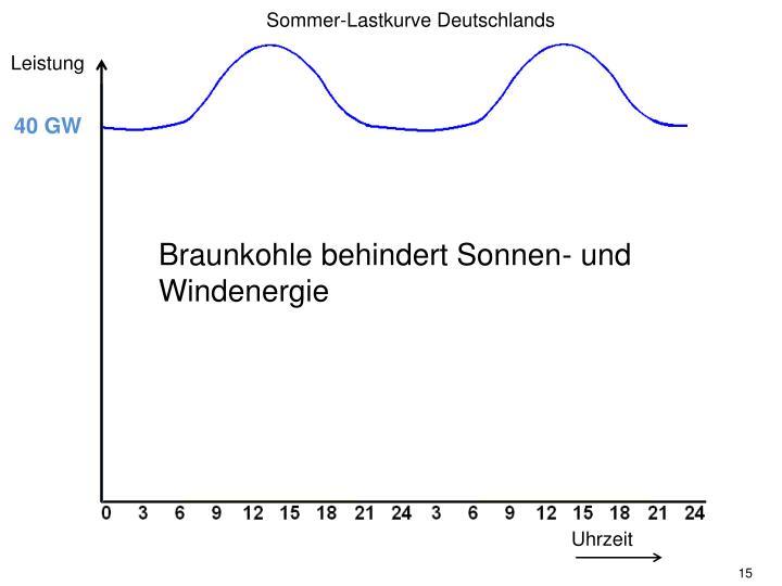 Sommer-Lastkurve Deutschlands
