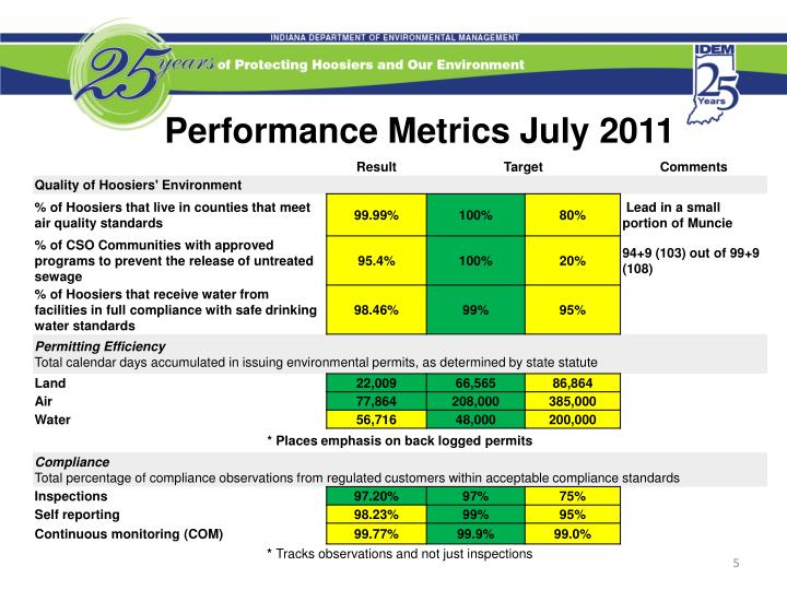 Performance Metrics July 2011