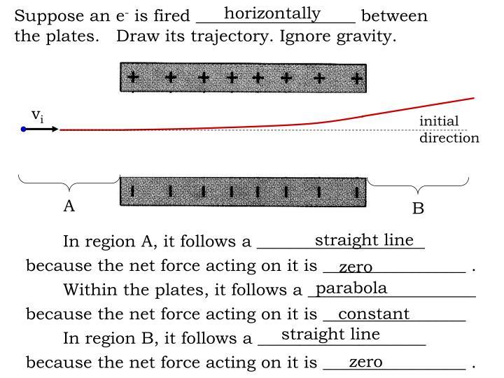 horizontally