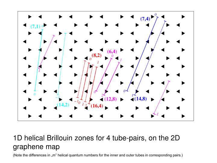 1D helical Brillouin zones for 4 tube-pairs, on the 2D graphene map