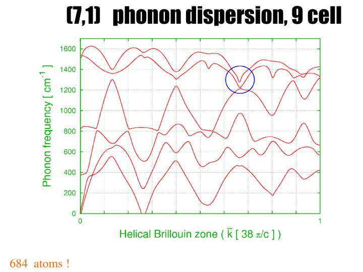 (7,1)   phonon dispersion, 9 cell