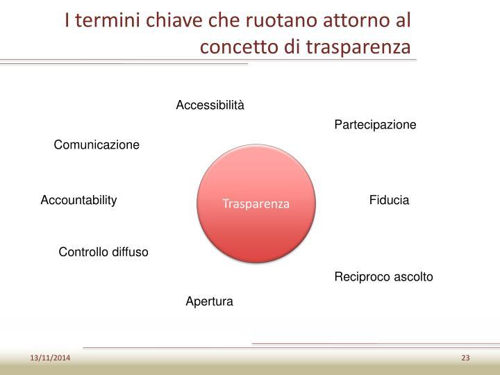 I termini chiave che ruotano attorno al concetto di trasparenza