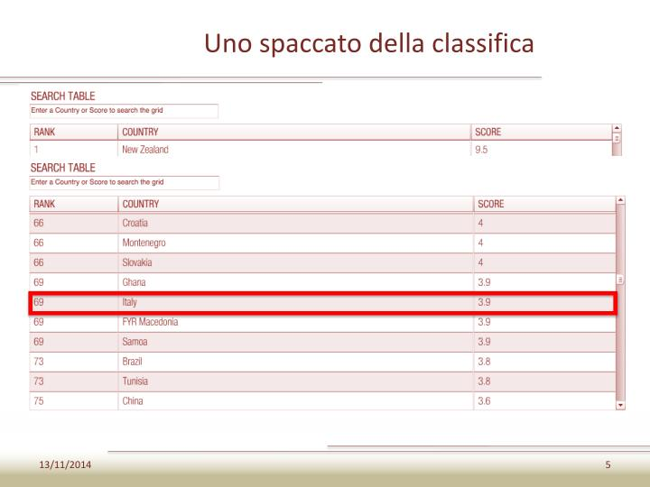Uno spaccato della classifica