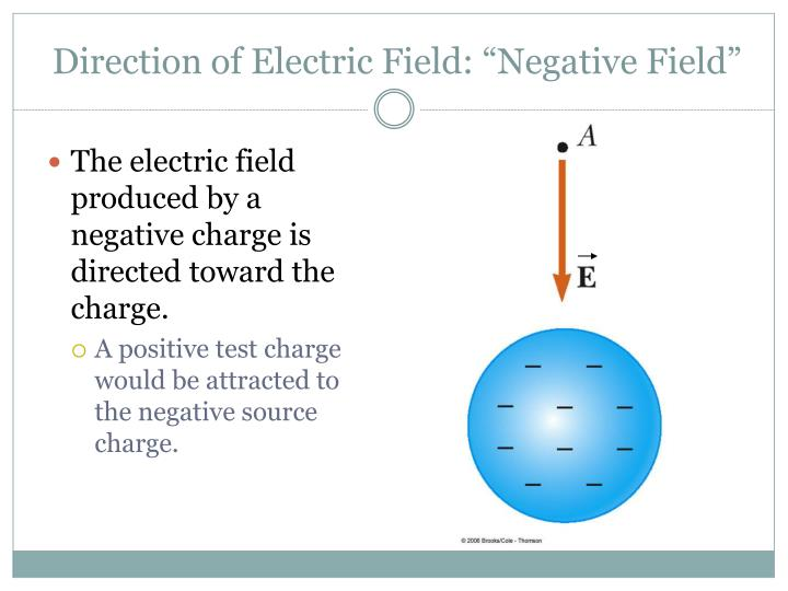 "Direction of Electric Field: ""Negative Field"""