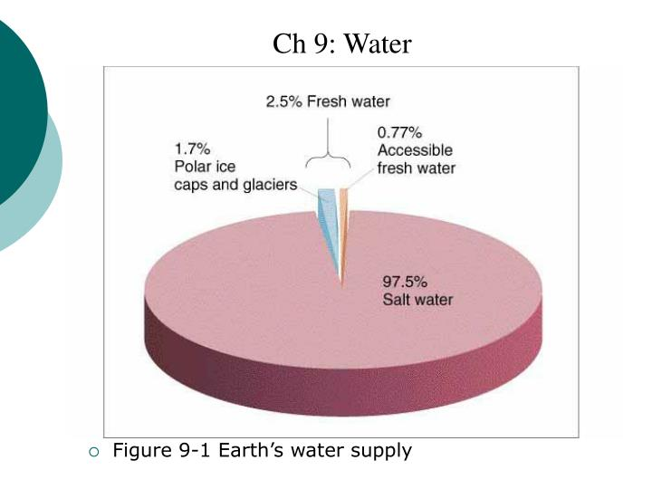 Ch 9: Water