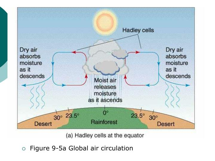 Figure 9-5a Global air circulation