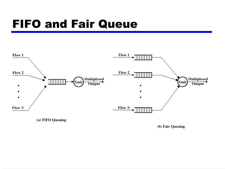 FIFO and Fair Queue