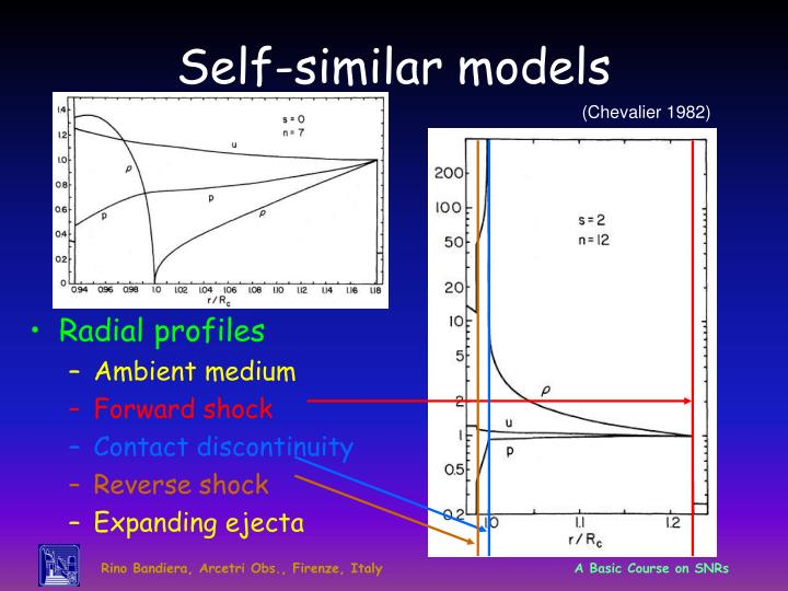 Self-similar models