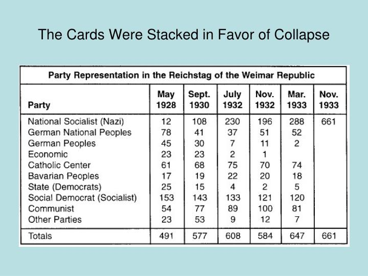 The Cards Were Stacked in Favor of Collapse