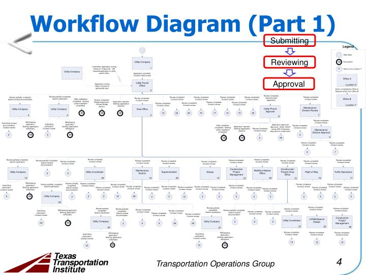 Workflow Diagram (Part 1)