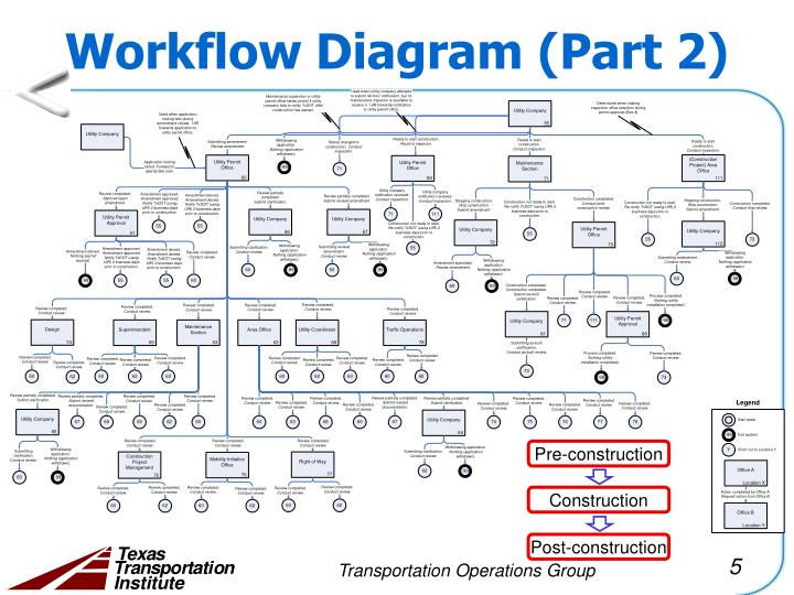 Workflow Diagram (Part 2)