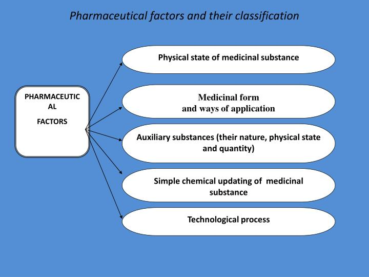 Pharmaceutical factors and their classification