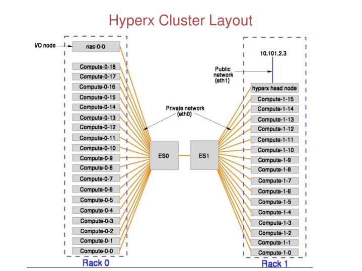 Hyperx Cluster Layout