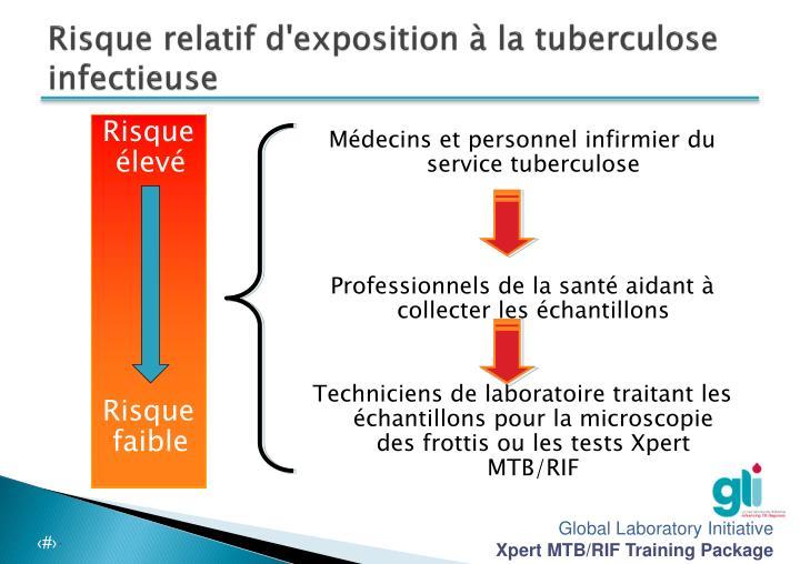 Risque relatif d'exposition à la tuberculose infectieuse