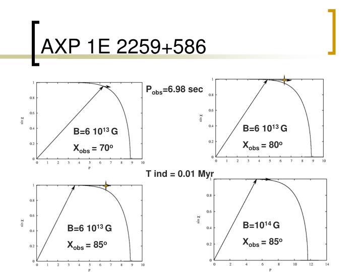 AXP 1E 2259+586