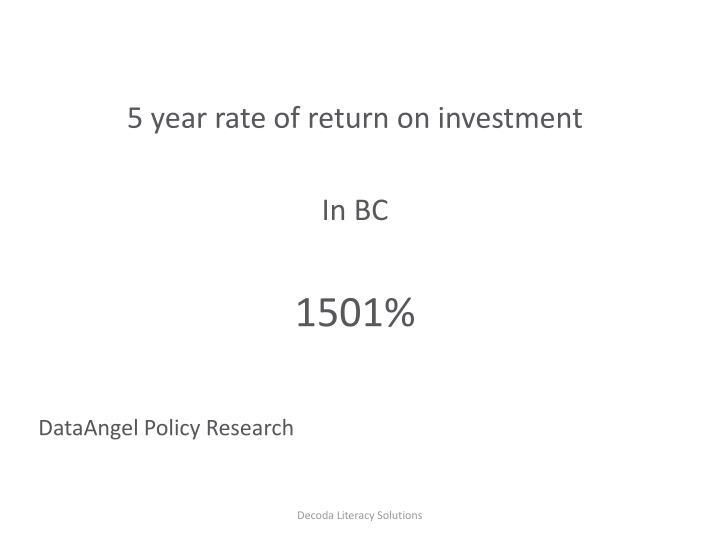 5 year rate of return on investment