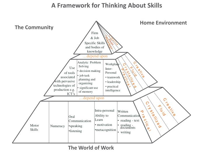 A Framework for Thinking About