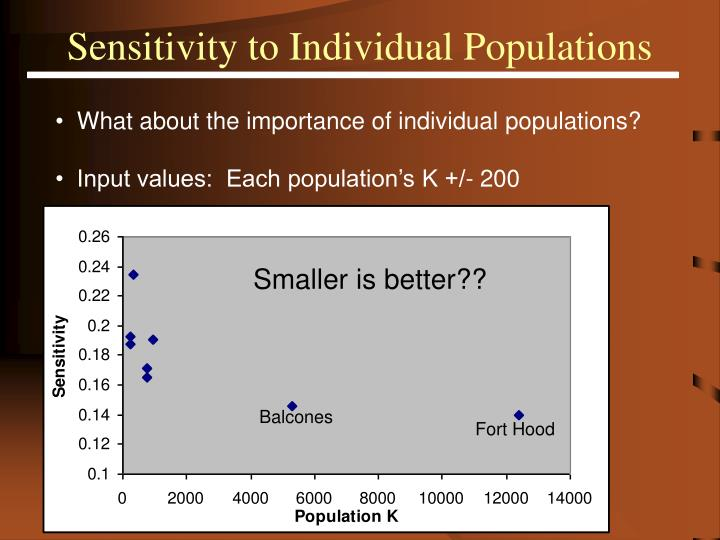 Sensitivity to Individual Populations