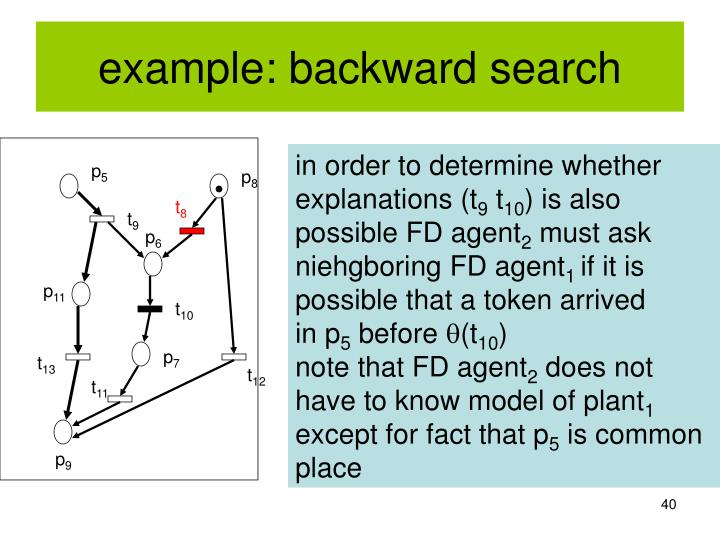 example: backward search
