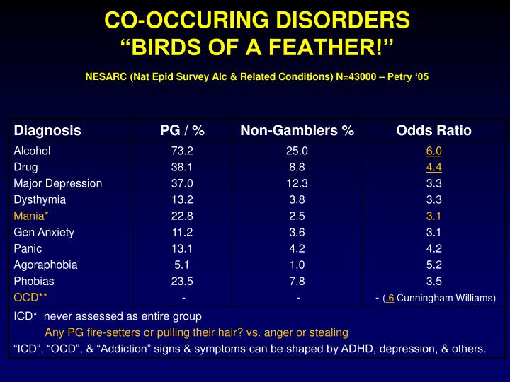 CO-OCCURING DISORDERS