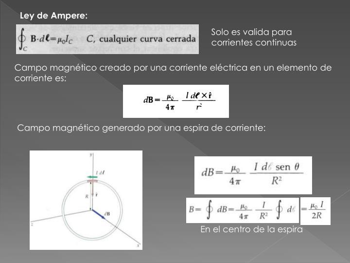 Ley de Ampere: