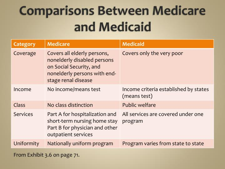 medicare and medicaid overview