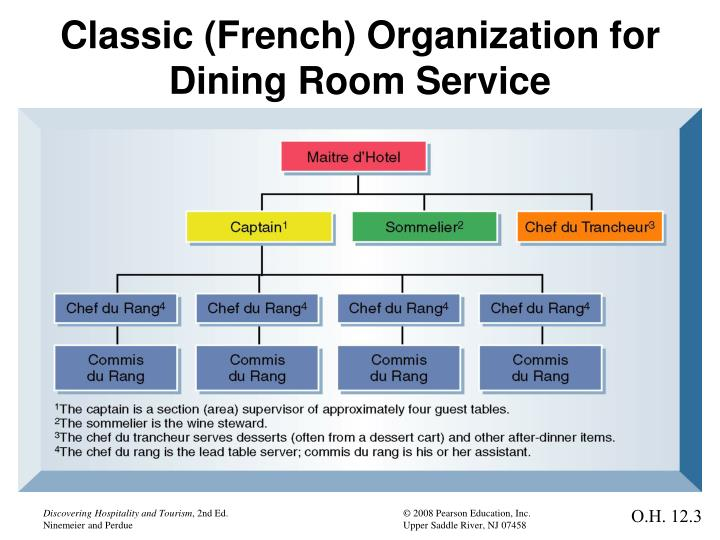 Classic (French) Organization for Dining Room Service