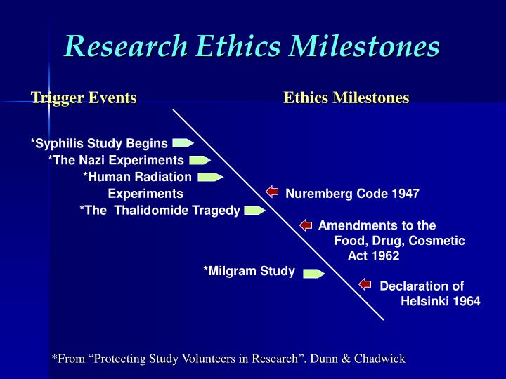 Research Ethics Milestones