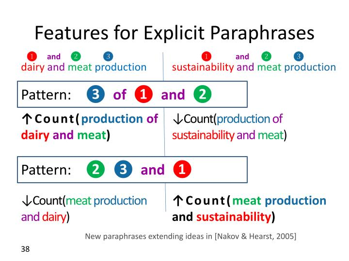 Features for Explicit Paraphrases