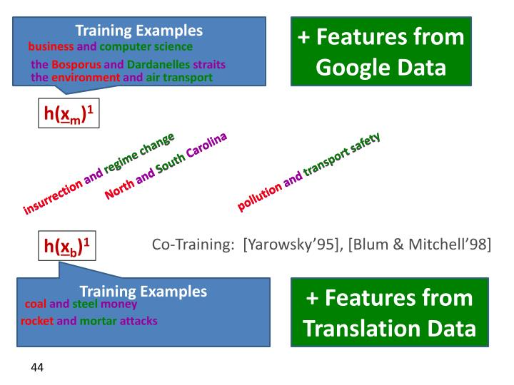 Training Examples