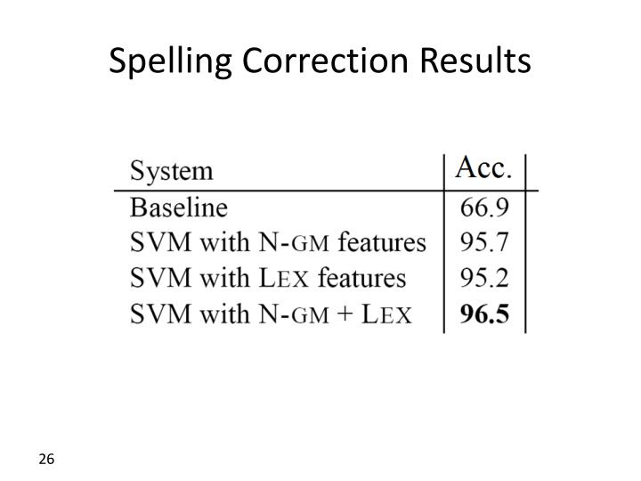 Spelling Correction Results