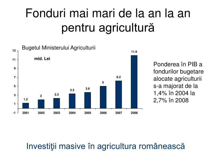 Fonduri mai mari de la an la an pentru agricultură