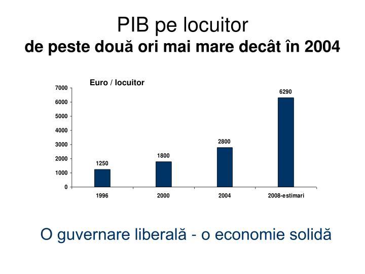 PIB pe locuitor