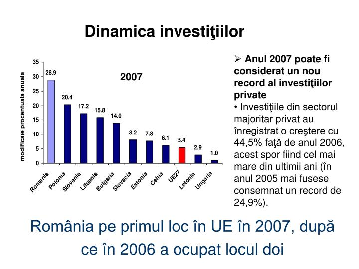 Dinamica investi