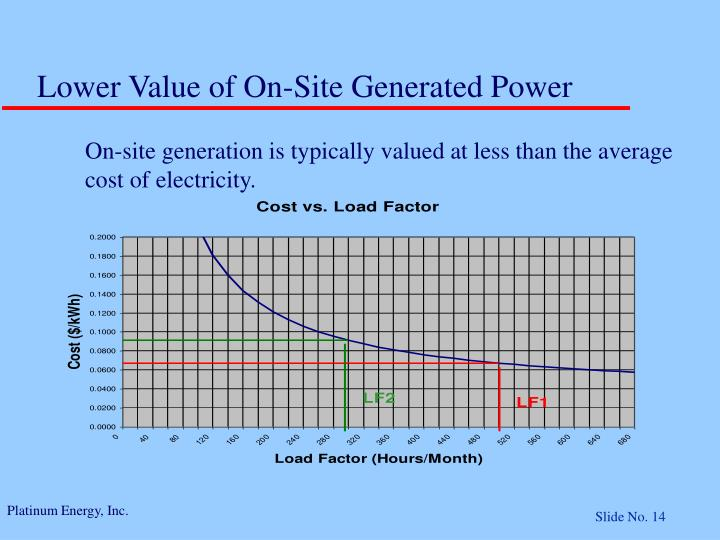 Lower Value of On-Site Generated Power