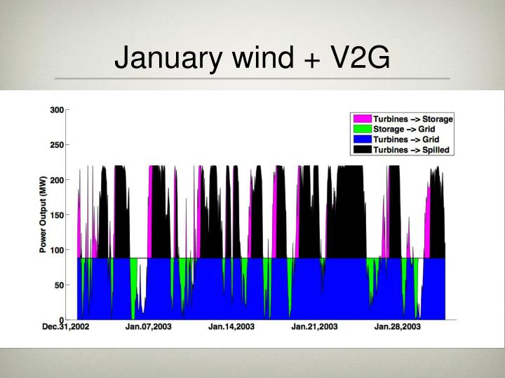 January wind + V2G