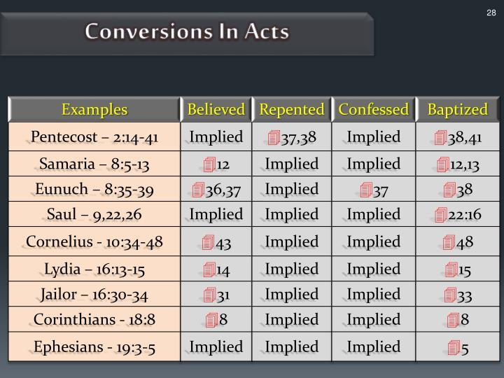 Conversions In Acts