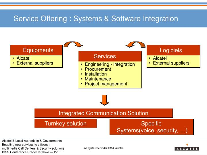 Service Offering : Systems & Software Integration